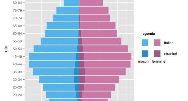 Percentuale uomini donne nel mondo: distribuzione dei generi