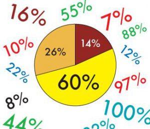 calcolare percentuale