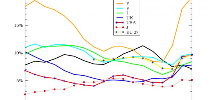 Percentuale disoccupazione in Italia: dato variabile
