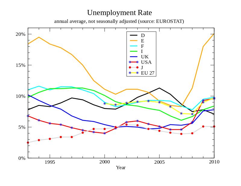 percentuale disoccupazione